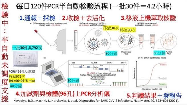 以前的半自動PCR檢驗操作流程。操作一批檢體30個,要醫檢師按壓移液792次,現在已經全自動,改善了。(圖片提供:高智雄主任、健康醫療網提供)