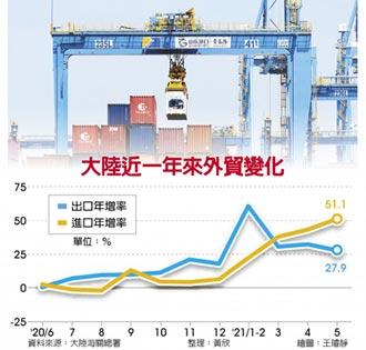 陸5月進口增速51.1% 十年新高