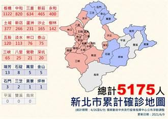 新北最新確診地圖曝光 這區累積1122人染疫