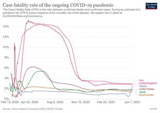 台灣新冠致死率飆升?前台大感染醫這樣解讀:不需過度恐慌