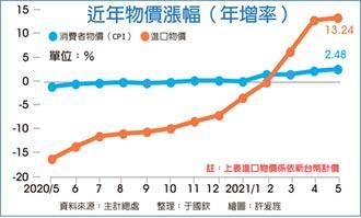 升至2.48%! 5月CPI年增率 99個月新高