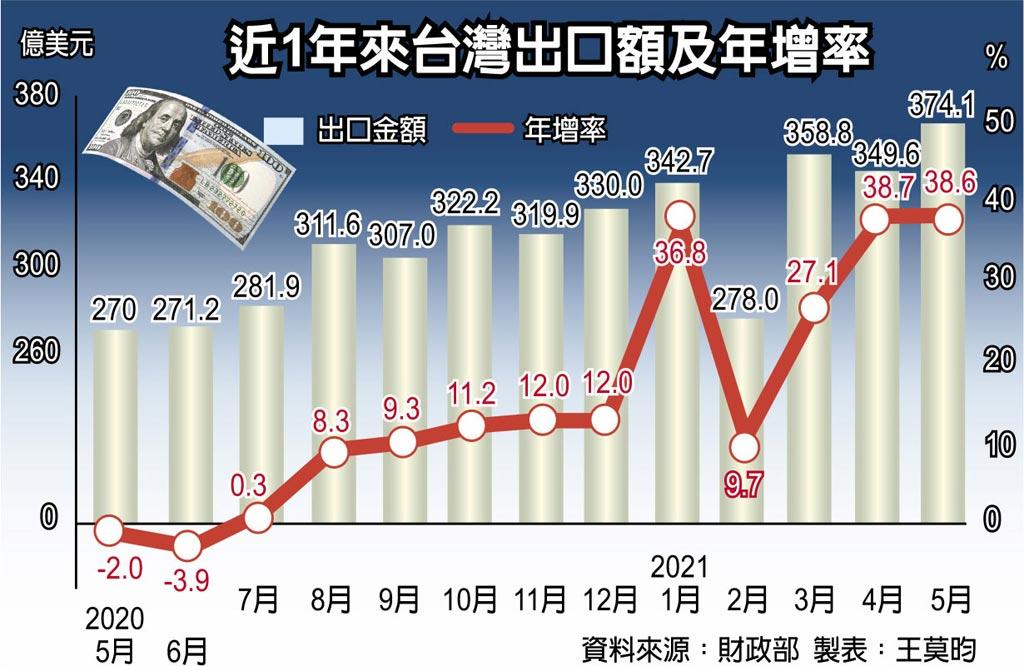 近1年來台灣出口額及年增率