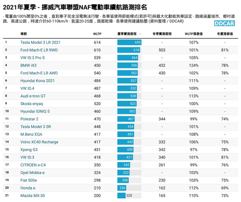 (註:6/10 NAF 更新數據庫,以上圖表已加回 ID.4 測試結果,各車款排名有些許更動)
