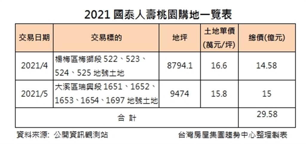 2021國泰人壽桃園購地一覽表