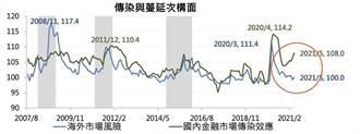 疫情恐慌傳染 台灣金融風險指數TAIFRI創7月新高
