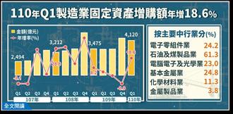 半導體帶動 固定資產增購金額年增近2成