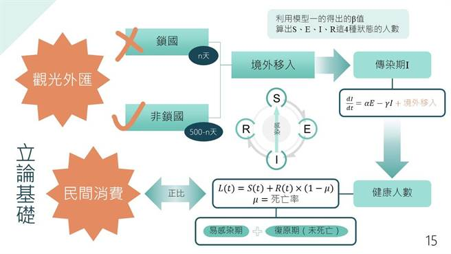 彰化女中參加第7屆國際數學建模挑戰賽,在兩岸四地共690多支隊伍中脫穎而出,是唯一入圍的台灣隊伍。(彰化女中提供/吳敏菁彰化傳真)