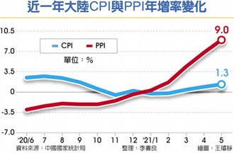 通膨警報響起 大陸5月PPI增速9% 逾12年高點