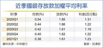 國銀Q1存放利率 雙創新低