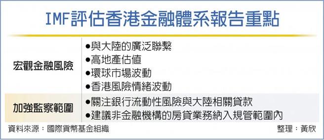 IMF評估香港金融體系報告重點