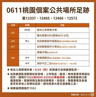 桃園19個案 1人是京元電子人力仲介副總 確診足跡遍及多家超市