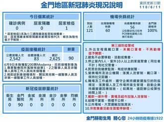 金門獲配1萬1200劑AZ疫苗 明天送達6/15開打