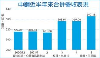 中鋼上月營收 年增逾七成
