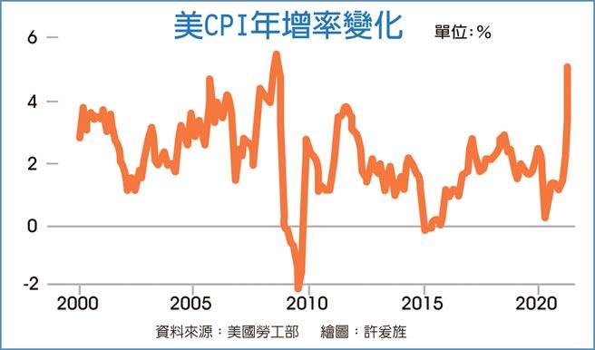 美CPI年增率變化