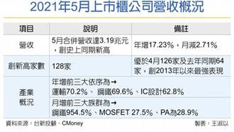 中鋼上月營收年增逾七成- 財經要聞- 工商時報