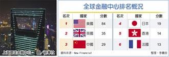全球金融中心排名 大陸第三