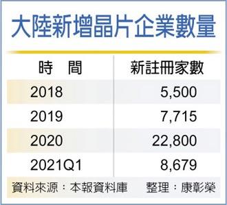 晶片國產化 Q1新增企業多3倍