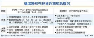 楊潔篪對布林肯示警 美應妥善處理台灣問題