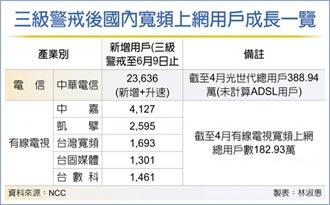 五大MSO 寬頻用戶暴增