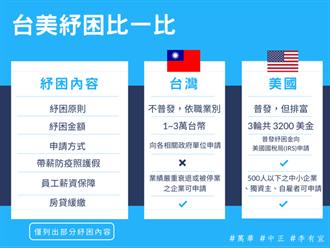 尚青論壇》紓困4.0看得到、吃不到 何妨借鑒美國(李有宜)