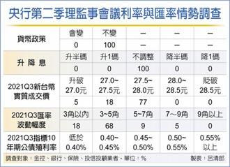 金融業斷言 央行利率連五凍