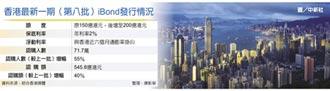 港瘋iBond 發行額增至200億港元