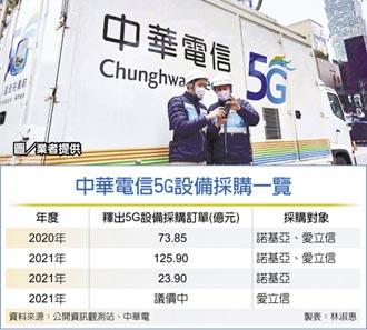 中華電衝5G 再砸40億添戰力