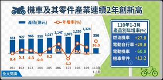 機車及其零件製造業產值 連2年創新高