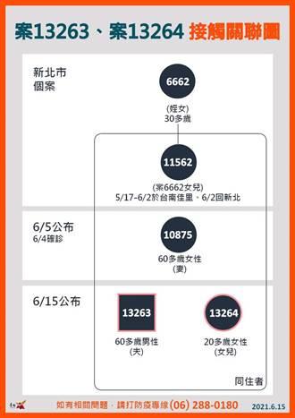 台南今增2例 佳里黃昏市場攤商家人陰轉陽確診