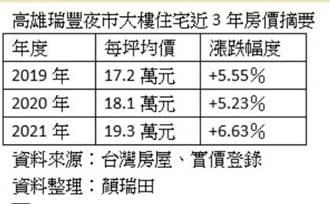 高雄瑞豐夜市周遭房價 3年漲12%