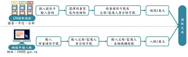 「行政院孩童家庭防疫補貼」流程圖。(財金公司提供/黃慧雯台北傳真)