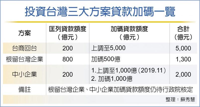 投資台灣三大方案貸款加碼一覽