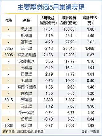 台股熱!15家券商前5月EPS超過1元