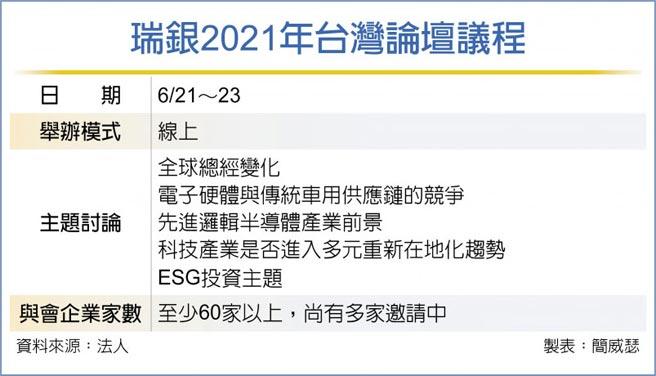 瑞銀2021年台灣論壇議程