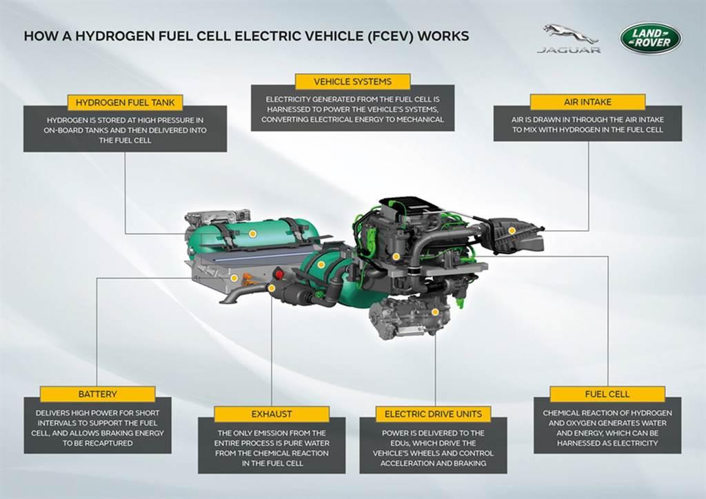 Jaguar Land Rover發佈未來氫燃料動力系統原型