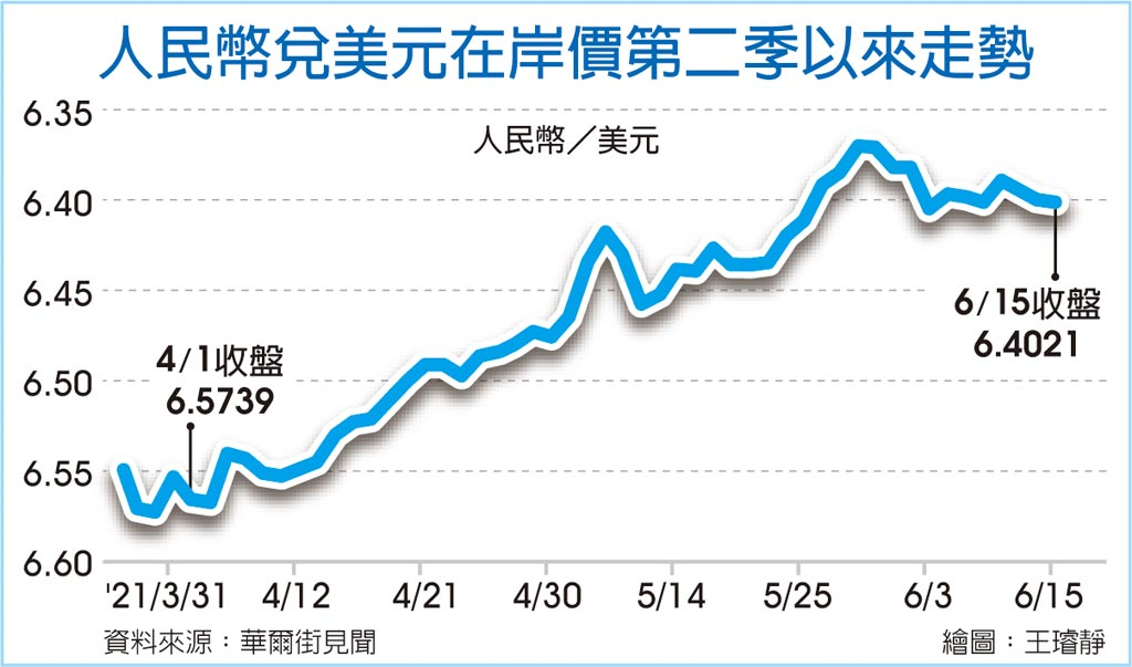 人民幣兌美元在岸價第二季以來走勢