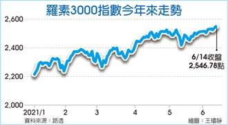 6月成分股調整 羅素3000指數 電動車企業入列