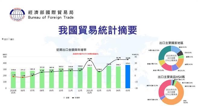 不畏疫情,我前5月貿易總額為686億美元,出超267億美元,成長58%亮眼,出口成長最多地區是大陸與東協。(圖:經濟部提供)