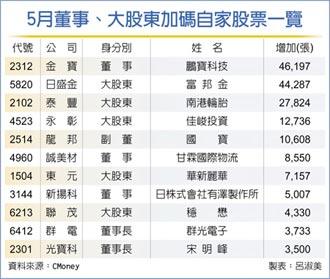 家數、規模近年罕見 31家大股東 5月忙加碼