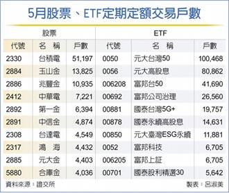 小資族定期定額的最愛 台灣50首破10萬戶
