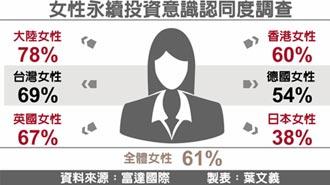 逾7成兩岸女性 認同永續投資