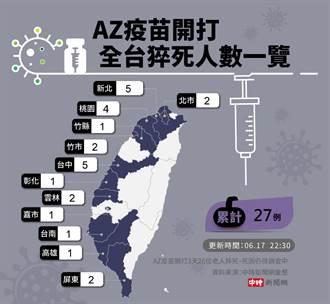 一天+15死!全台施打疫苗猝死累積27死 各縣市分布圖曝