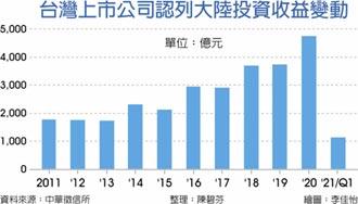 上市櫃第一季大陸收益 暴增286%