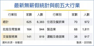 疫情衝擊 無薪假達6,383人