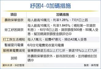 壽險保單借款 每人最高10萬 利率僅1.28%