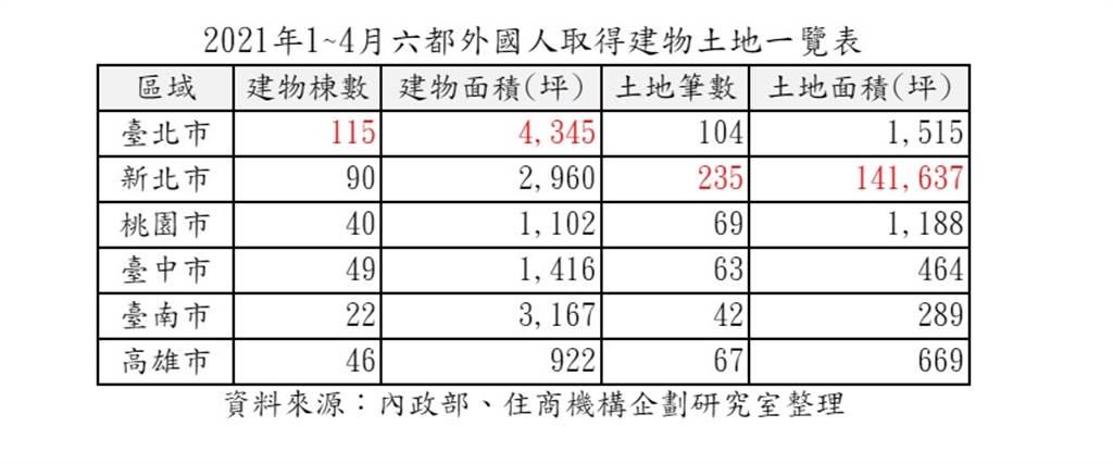 2021年1~4月六都外國人取得建物土地一覽表