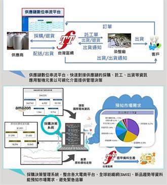 提高供應鏈韌性 工業局推動供應鏈串聯AI應用