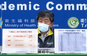 75歲以上打疫苗死亡通報 陳時中:台灣比例比南韓低