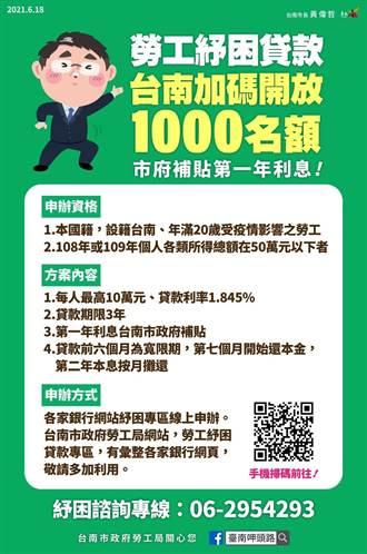 勞工紓困貸款供不應求 台南加碼開放1000名額 市府補貼首年利息