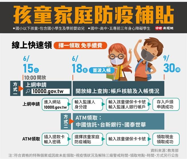 孩童家庭防疫補貼請領方式。(圖/陳友齡製圖)